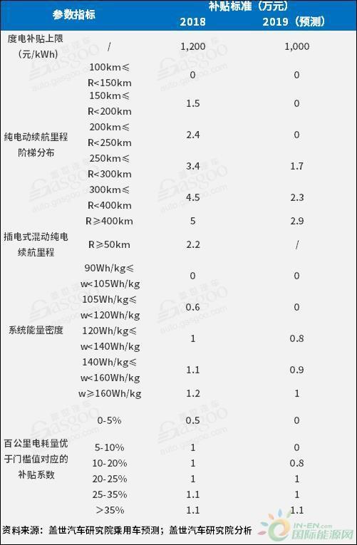 盘点:2018新能源动力电池市场回顾与展
