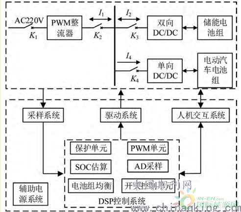 储能式电动汽车充电桩系统的设计分析