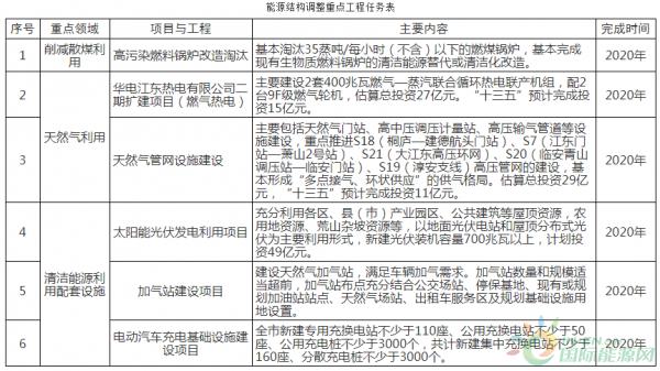 浙江杭州印发《杭州市大气环境质量限期达标规划》2020年清洁能源占比达到60%以上