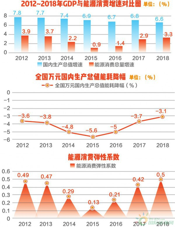 2018年我国能源消费总量同比增长3.3% 单位产值能耗比上年下降3.1%