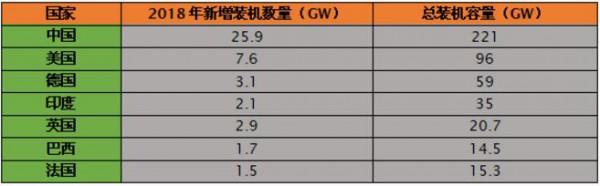2018年风电发展趋势:有起有伏、中国市场表现亮眼