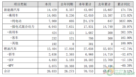 比亚迪2月新能源汽车数据出炉:上涨73%