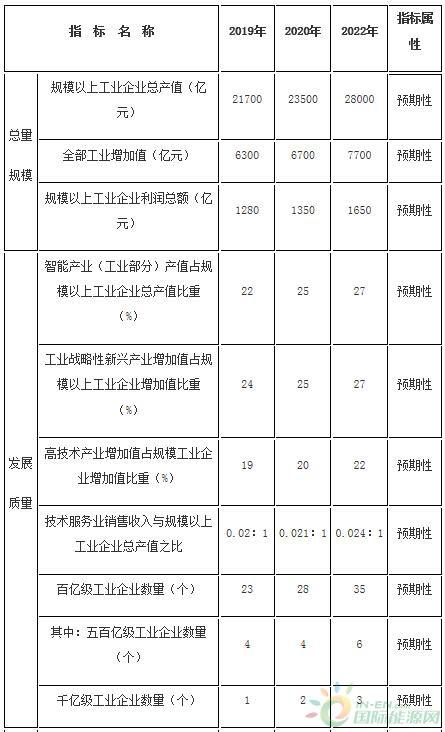 重点发展风电设备,推动10MW及以上海上