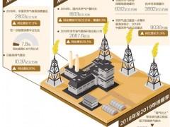 我国储气能力不足,未来天然气将如何发