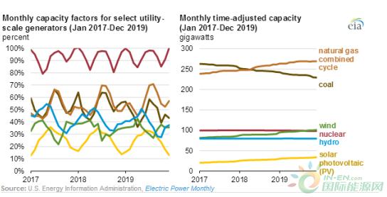 EIA发布储能系统使用和发电厂可用容量