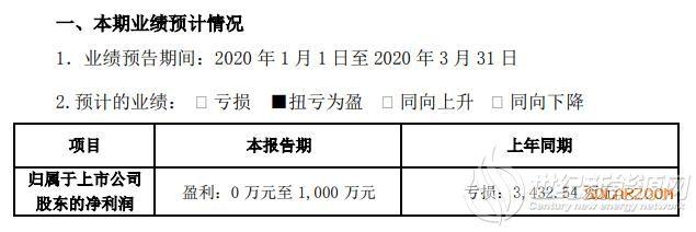中航三鑫2020年一季度盈利0万至1000万