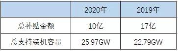 2020光伏产业再爆发