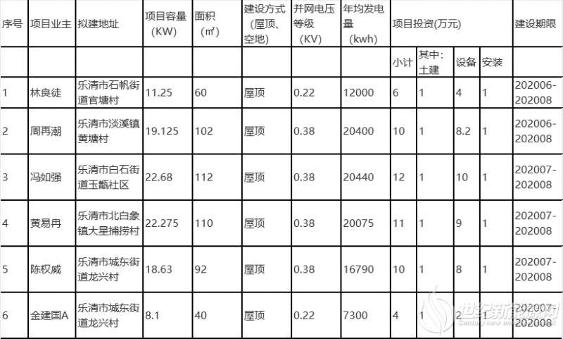 浙江乐清2020年第八批居民家庭屋顶分布