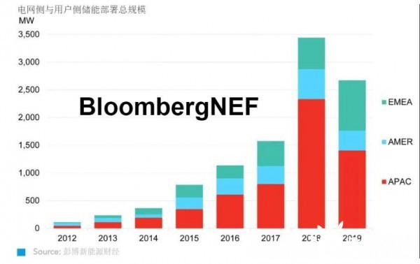 2020年上半年全球储能市场展望
