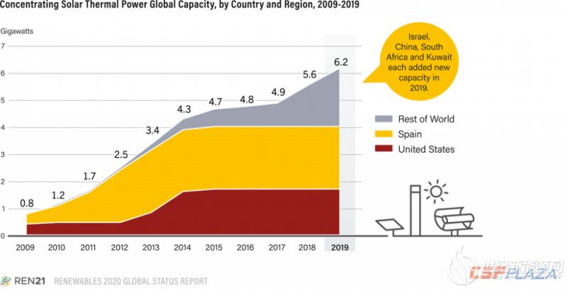 报告 | 全球光热发电产业趋向多样化发