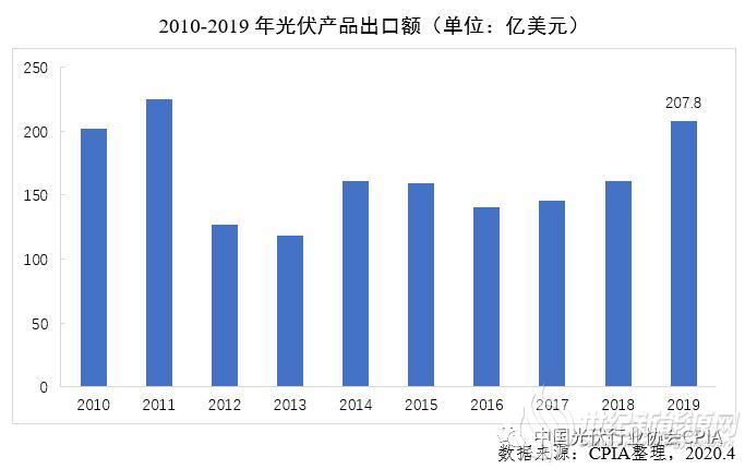 CPIA年度报告 | 2019年中国光伏产品进