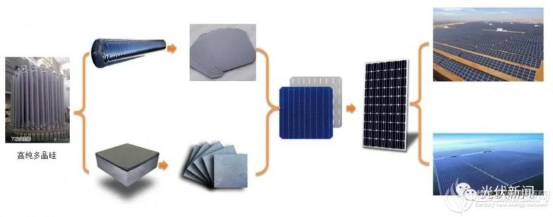 投资一条100GW的硅料、硅片、电池、组