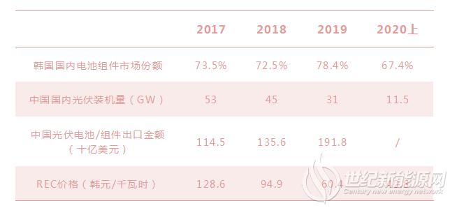 2020上半年装机2.1GW 中国光伏产品占比