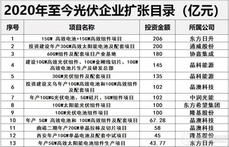 """30家光伏企业抢IPO 专家""""缺钱""""还是"""""""