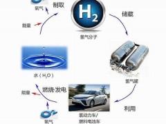 氢能漫漫发展路中的难题与不可或缺性